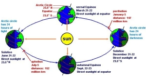 Autumnal Equinox chart